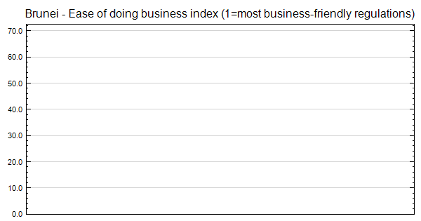 Brunei - Ease of doing business index (1=most business