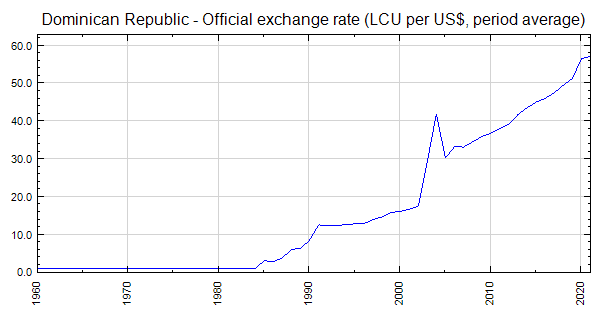 Dominican Republic Official Exchange Rate Lcu Per Us Period Average