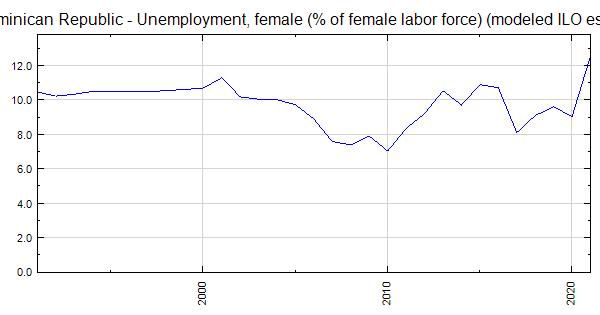Dominican Republic - Unemployment, female (% of female