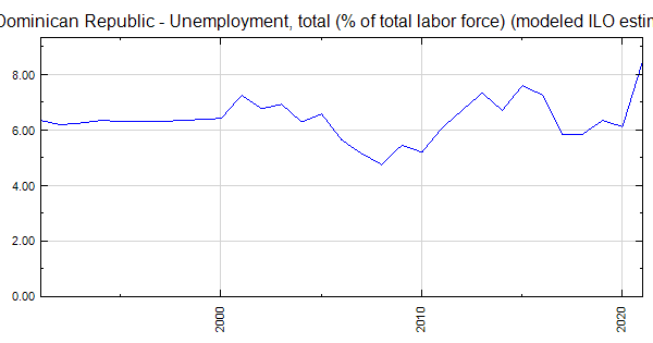 Dominican Republic - Unemployment, total (% of total labor