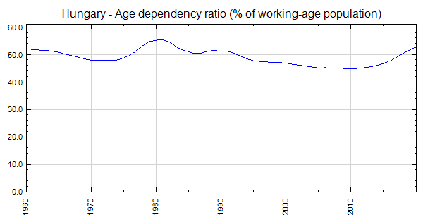 Hungary - Age dependency ratio (% of working-age population)