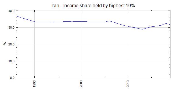 iran income