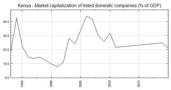 Kenya - Market capitalization of listed domestic companies