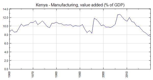 Kenya - Manufacturing, value added (% of GDP)