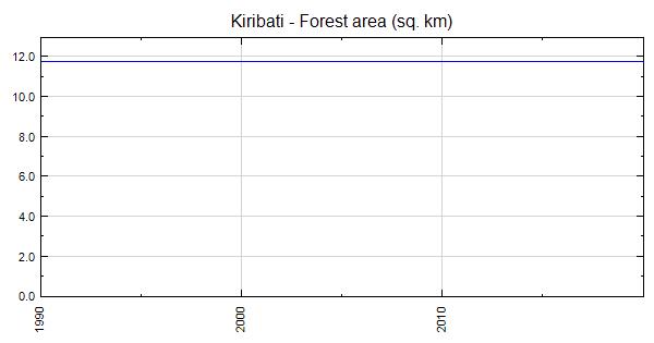 Kiribati - Forest area (sq  km)