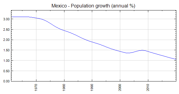 mexico population growth