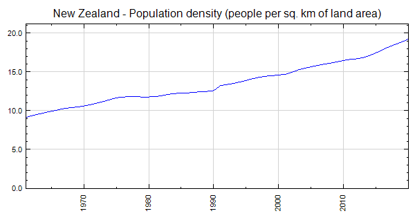 New Zealand - Population density (people per sq  km of land