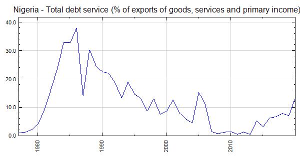 Nigeria - Total debt service (% of exports of goods