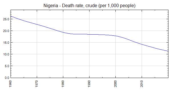 Nigeria - Death rate, crude (per 1,000 people)