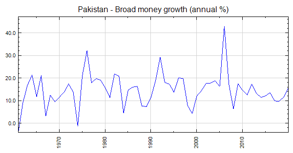 Pakistan - Broad money growth (annual %)