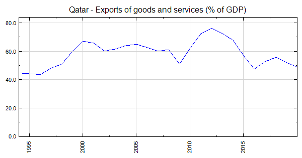 Qatar - Exports of goods and services (% of GDP)