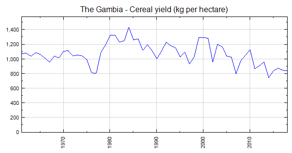 The Gambia - Cereal yield (kg per hectare)