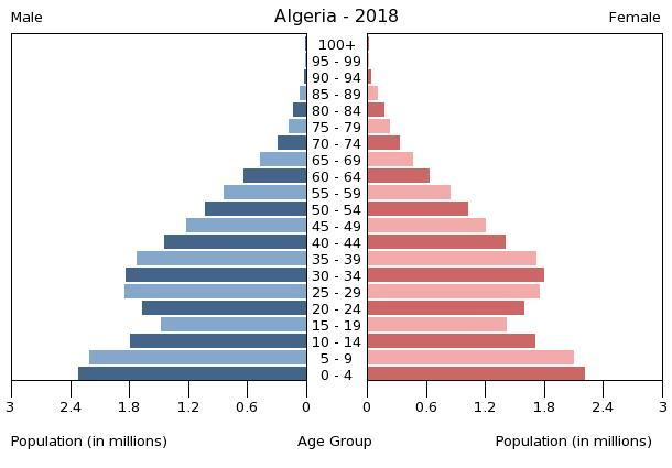 Population pyramid of Algeria