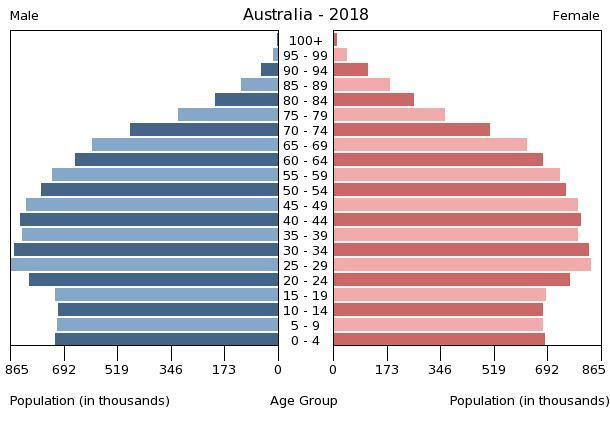 Doletila šaka u oko emancipačiji iz daleke Australije...  Australia-population-pyramid-2018