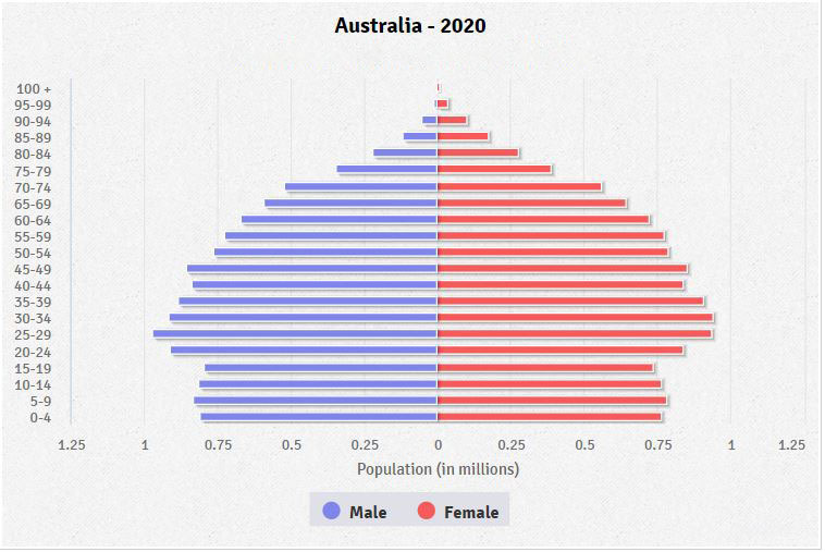Population pyramid of Australia