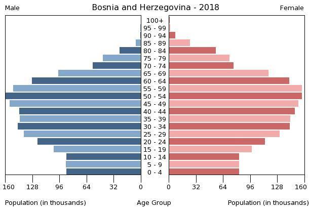 HDZ BiH: Namjere Izetbegovića su identične kao i Miloševićeve Bosnia-and-herzegovina-population-pyramid-2018