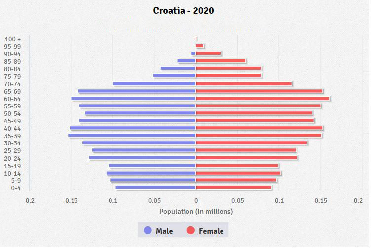 Broj rođene djece opada s razinom obrazovanja žene Croatia-population-pyramid-2020