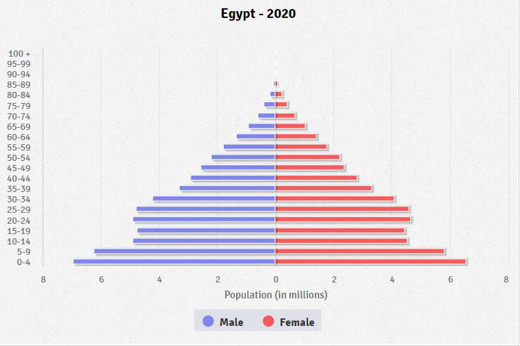 Population pyramid of Egypt