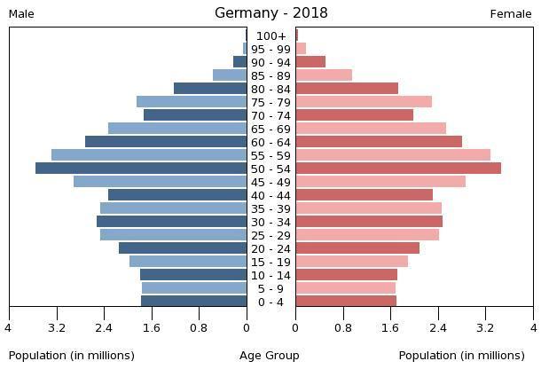 Glumac Alec Baldvin u 62 godini dobio svoje peto dijete sa 26 godina mlađom trebom - Page 11 Germany-population-pyramid-2018