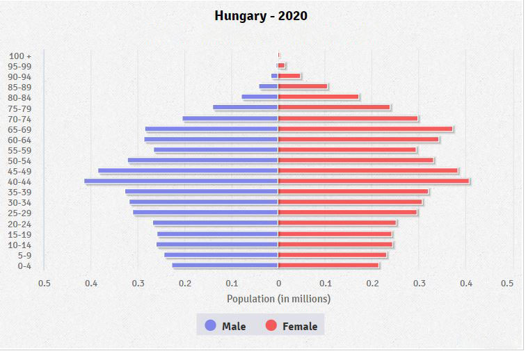 Orban pozvao Dodika na konzultacije Hungary-population-pyramid-2020