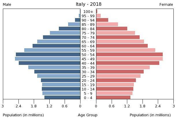 Population pyramid of Italy