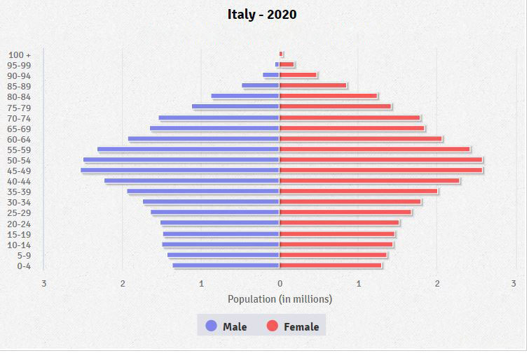 Population pyramid of Italy