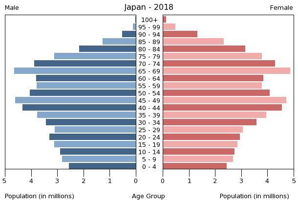 https://www.indexmundi.com/graphs/population-pyramids/japan-population-pyramid-2018.jpg