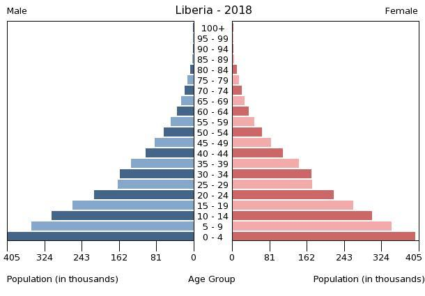Population pyramid of Liberia