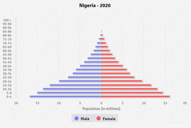 Population pyramid of Nigeria