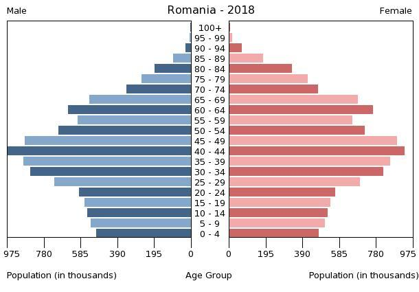 Population pyramid of Romania