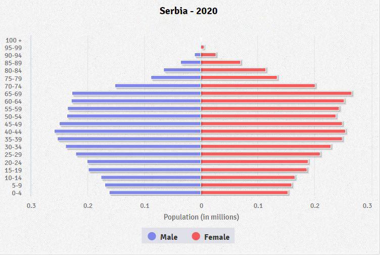 EU: Srbija nazaduje - Page 2 Serbia-population-pyramid-2020