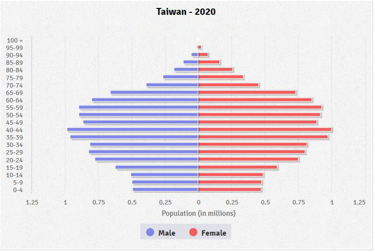 Na Tajvanu raste strah od kineske vojne invazije - Page 2 Taiwan-population-pyramid-2020